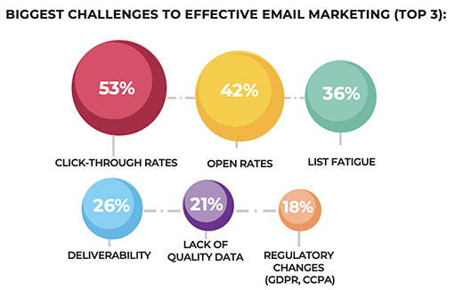 6 challenges Email Marketing