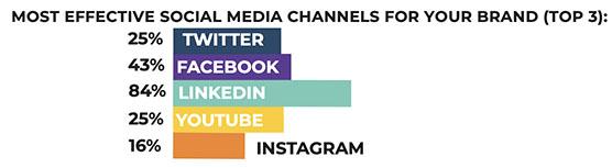 Les meilleurs réseaux sociaux en B2B