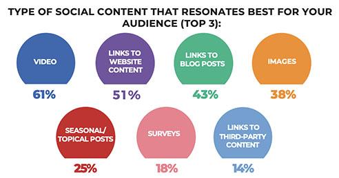 Top formats de contenu réseaux sociaux