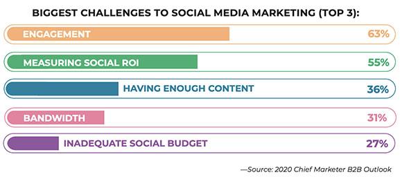 5 enjeux réseaux sociaux en B2B