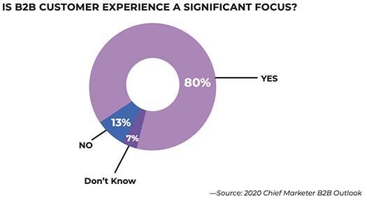 L'enjeu de l'expérience client en B2B