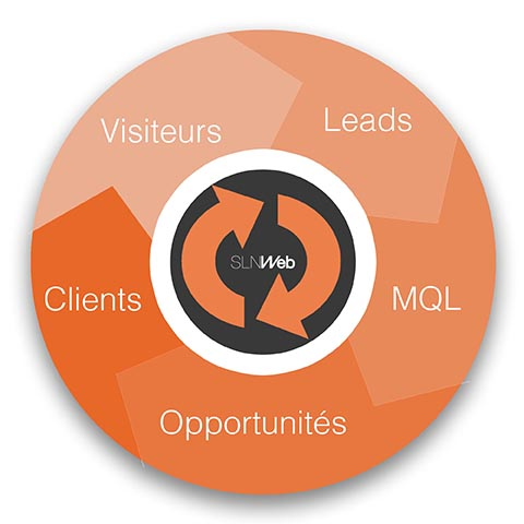 roue inertie inbound marketing