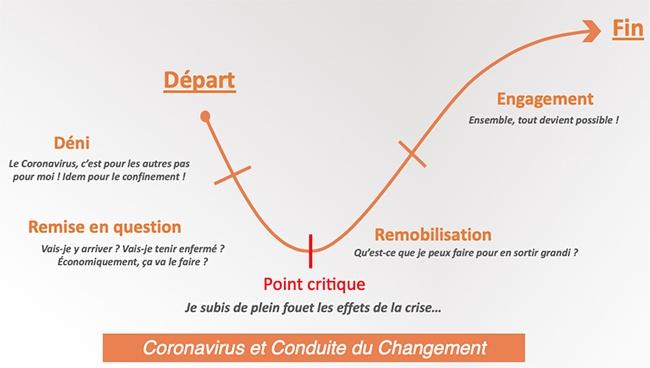 conduite du changement et coronavirus