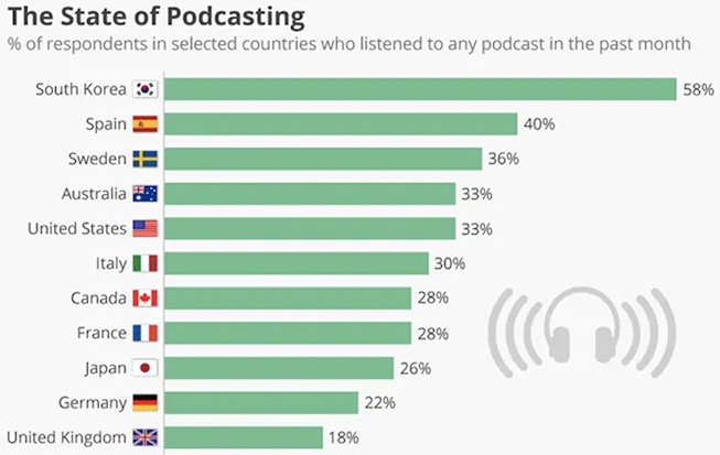 Volume d'écoutes podcast en France