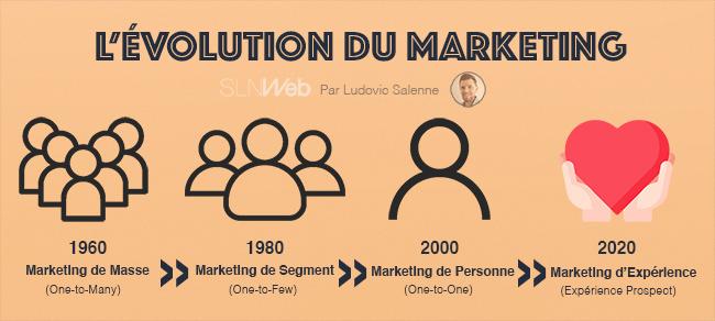 histoire du marketing