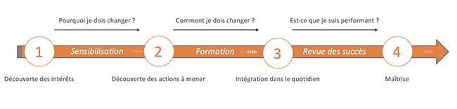 conduite du changement digitalisation marketing commerciale