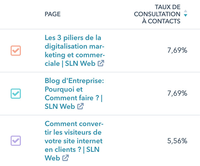 analyse seo et conversion