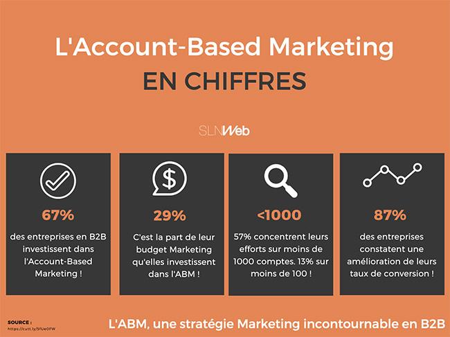 account based marketing c'est quoi
