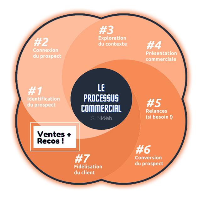 pourquoi et comment faire un processus commercial