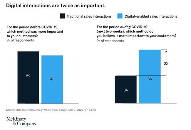 covid 19 et digitalisation commerciale