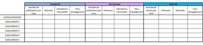 tableau pour analyse concurrentielle sur les réseaux sociaux
