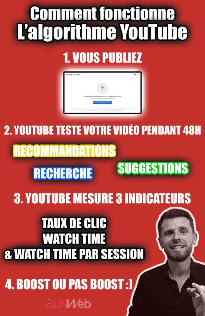 comment fonctionne algorithme youtube