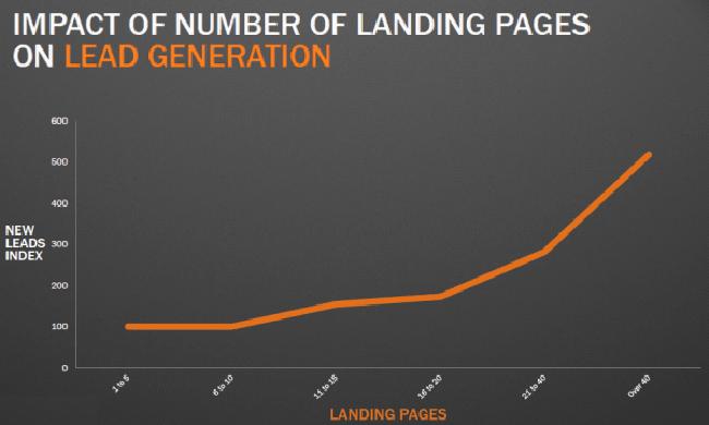 etude sur impact de la landing page dans inbound marketing