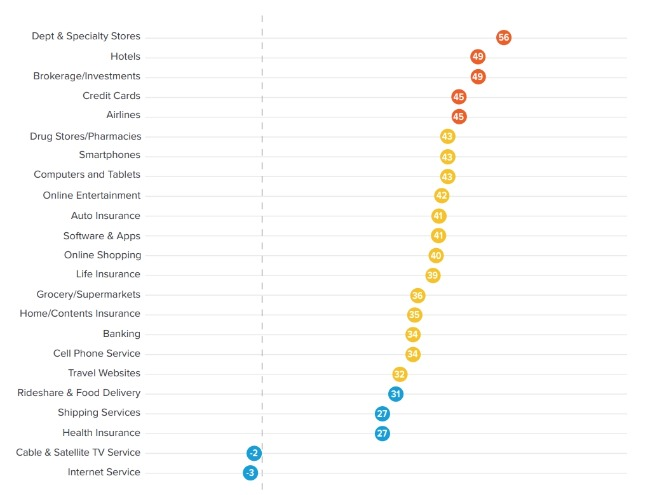 Le benchmark NPS de Satmetrix