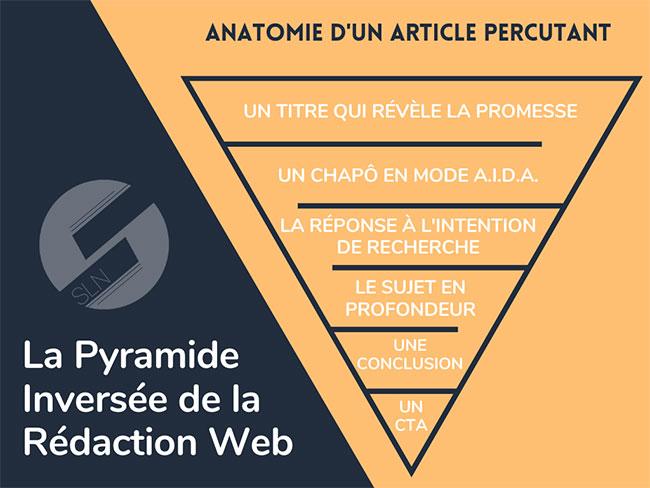 la pyramide de la redaction web
