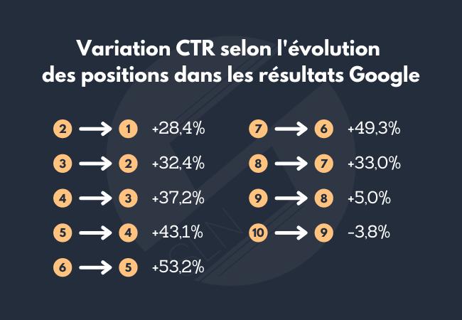 Variation du taux de clics selon l'évolution des positions dans les résultats Google