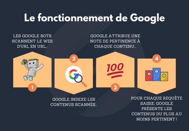 le fonctionnement de google pour le référencement
