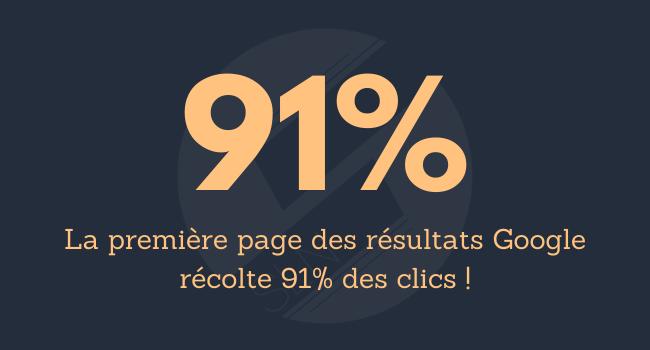 La première page des résultats Gogole récolte 91% des clics !