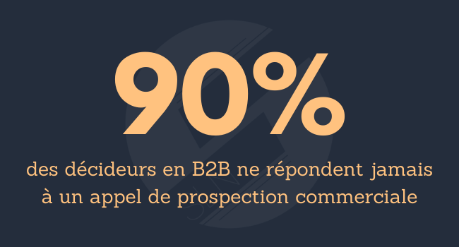 90% des décideurs en B2B ne répondent jamais à un appel de prospection commerciale