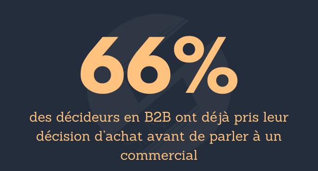 66% des décideurs en B2B ont déjà pris leur décision d'achat avant de parler à un commercial