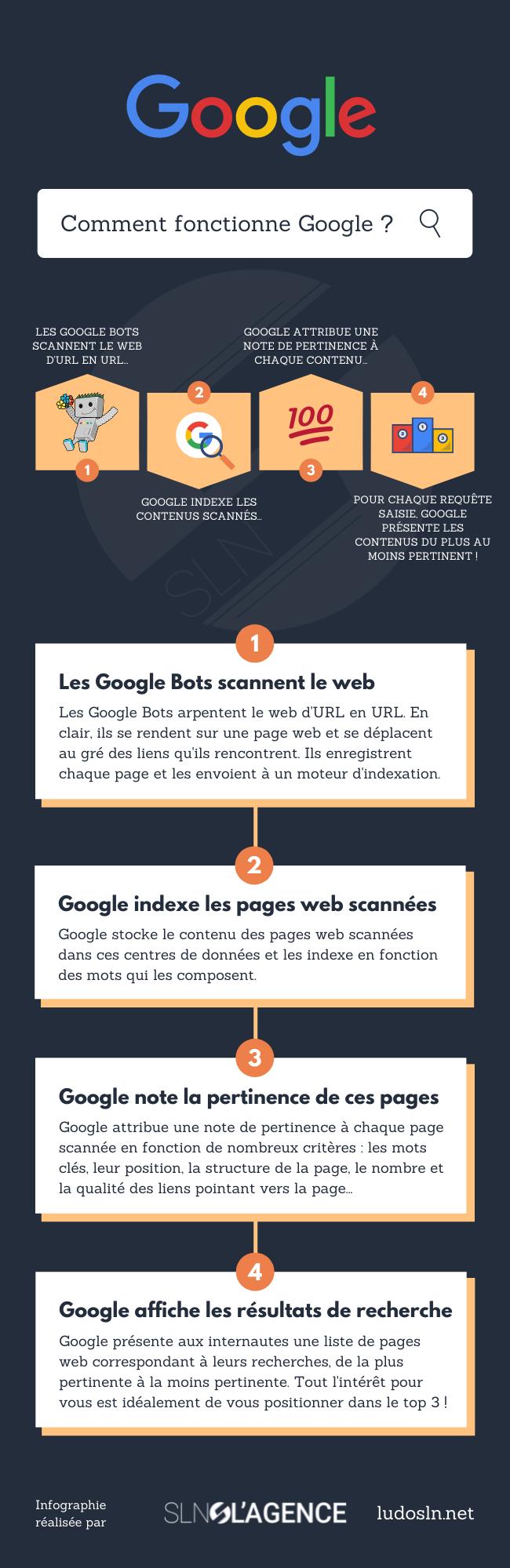 Comment fonctionne la recherche Google ? - Infographie