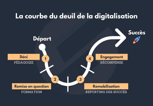 Les 4 étapes de la courbe du deuil de la digitalisation