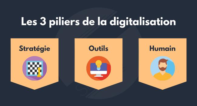 Les 3 piliers de la digitalisation marketing et commerciale