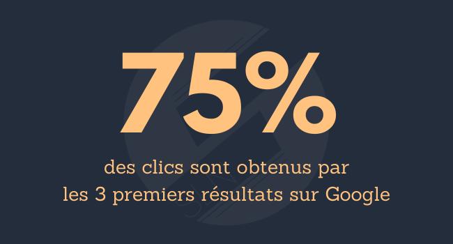 75% des clics sont obtenus par les 3 premiers résultats sur Google