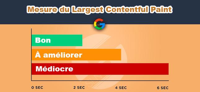 evaluation largest contentful paint google