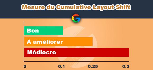 evaluation cumulative layout shift google