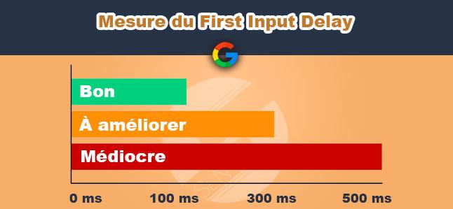 mesure du first input delay