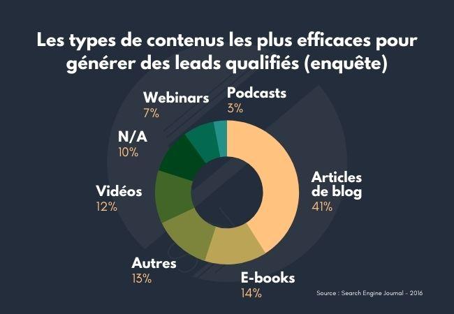 Les types de contenus les plus efficaces pour générer des leads qualifiés