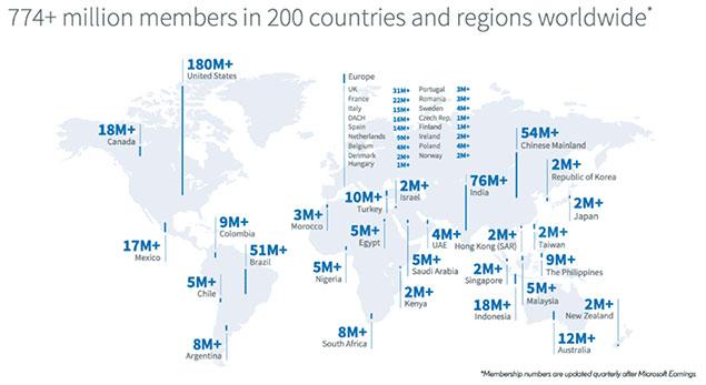 Nombre d'utilisateurs linkedin en france et dans le monde